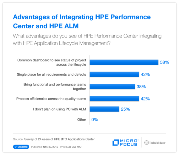Advantages of Integrating HPE Performance Center and HPE ALM