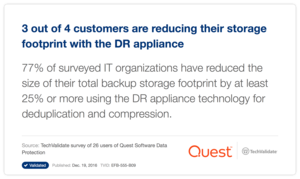 3 out of 4 customers are reducing their storage footprint with the DR appliance