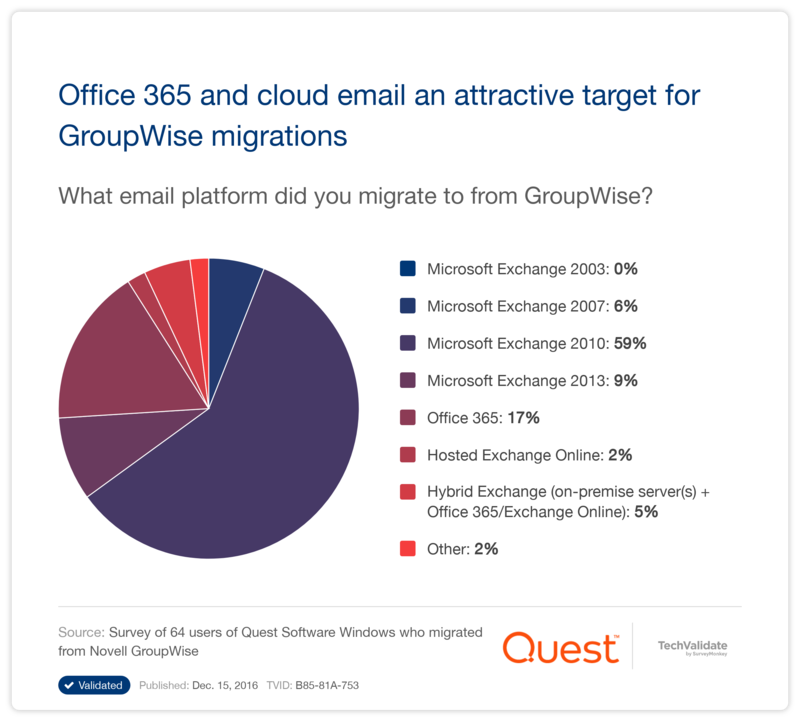 Office 365 Email Migrations | Quest Customer Research