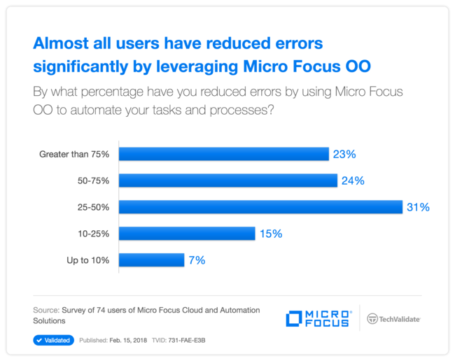 Almost all users have reduced errors significantly by leveraging  HPE OO