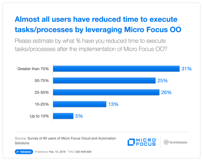 Almost all users have reduced time to execute tasks/processes by leveraging  HPE OO