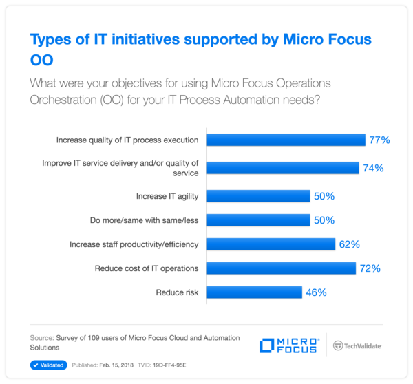 Types of IT initiatives supported by HPE OO