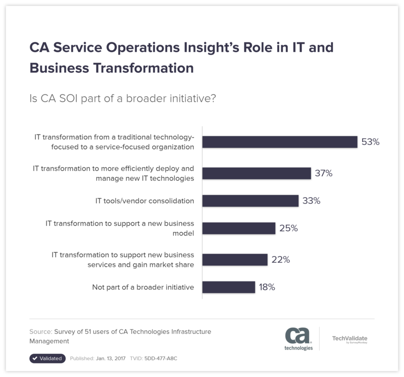 CA Service Operations Insight's Role in IT and Business Transformation