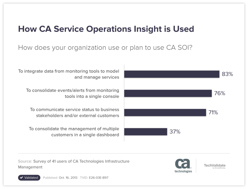 How CA Service Operations Insight is Used
