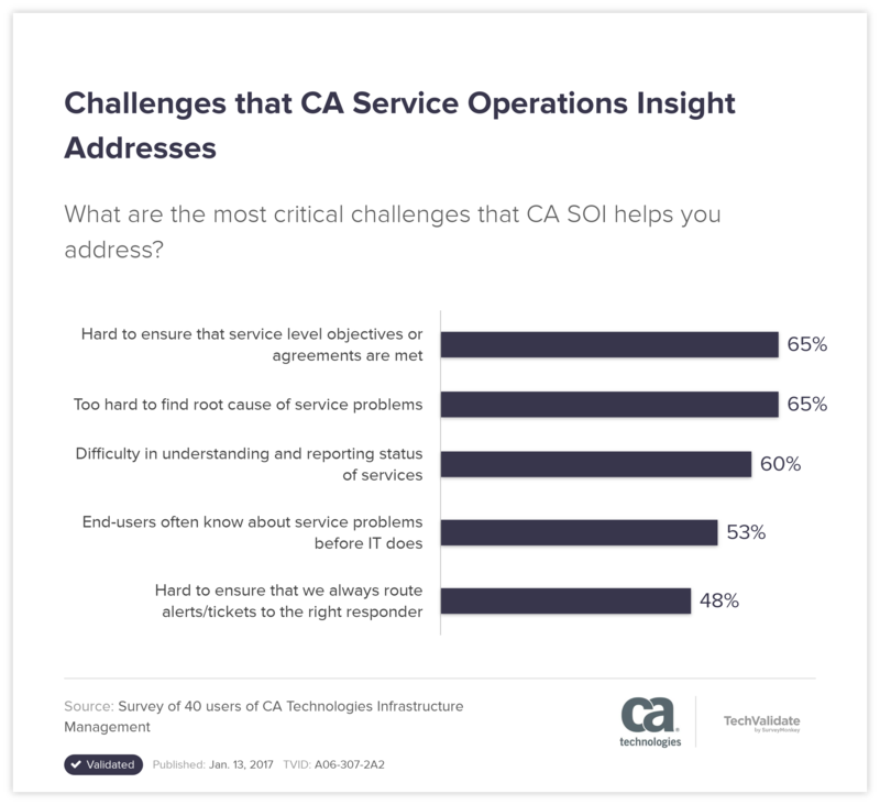 Challenges that CA Service Operations Insight Addresses