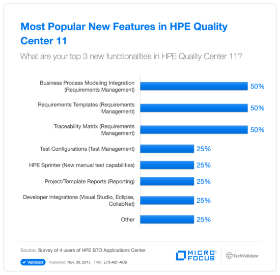 Most Popular New Features in HPE Quality Center 11