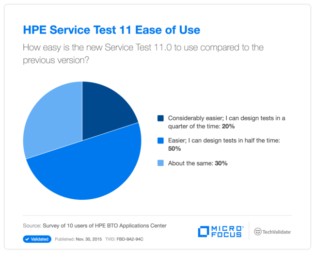 HPE Service Test 11 Ease of Use