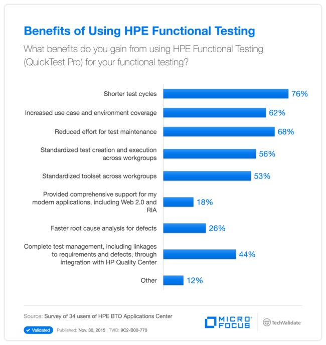 Benefits of Using HPE Functional Testing