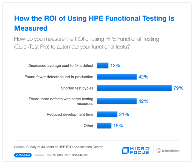 How the ROI of Using HPE Functional Testing Is Measured