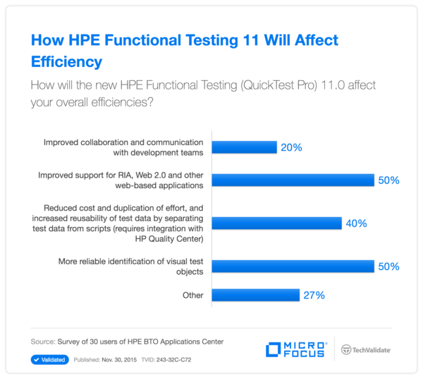 How HPE Functional Testing 11 Will Affect Efficiency