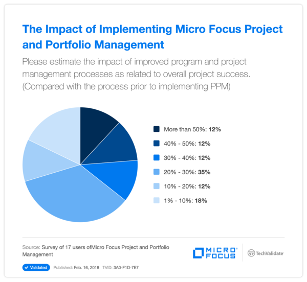 The Impact of Implementing HPE Project and Portfolio Management