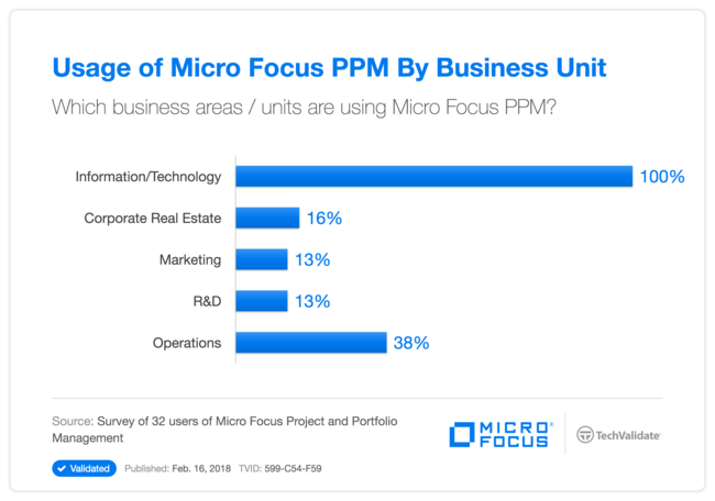 Usage of HPE PPM By Business Unit