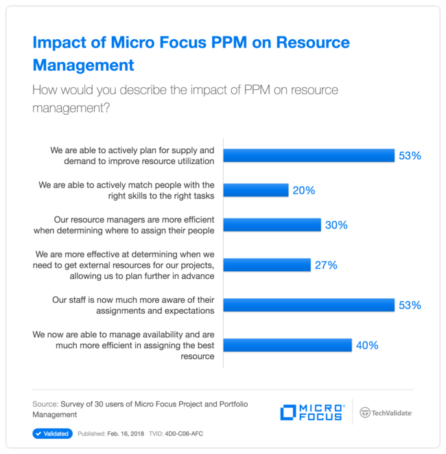 Impact of HPE PPM on Resource Management