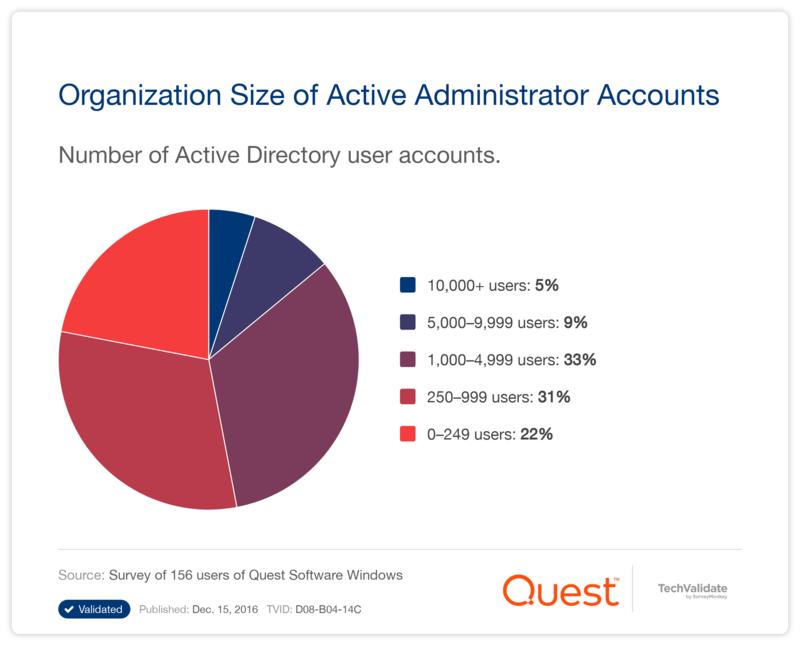Organization Size of Active Administrator Accounts