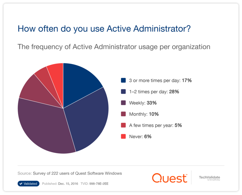 How often do you use Active Administrator?
