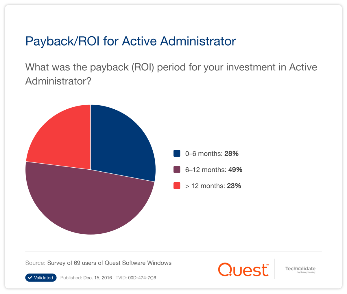 Payback/ROI for Active Administrator