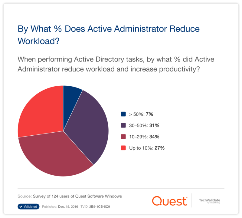 By What % Does Active Administrator Reduce Workload?