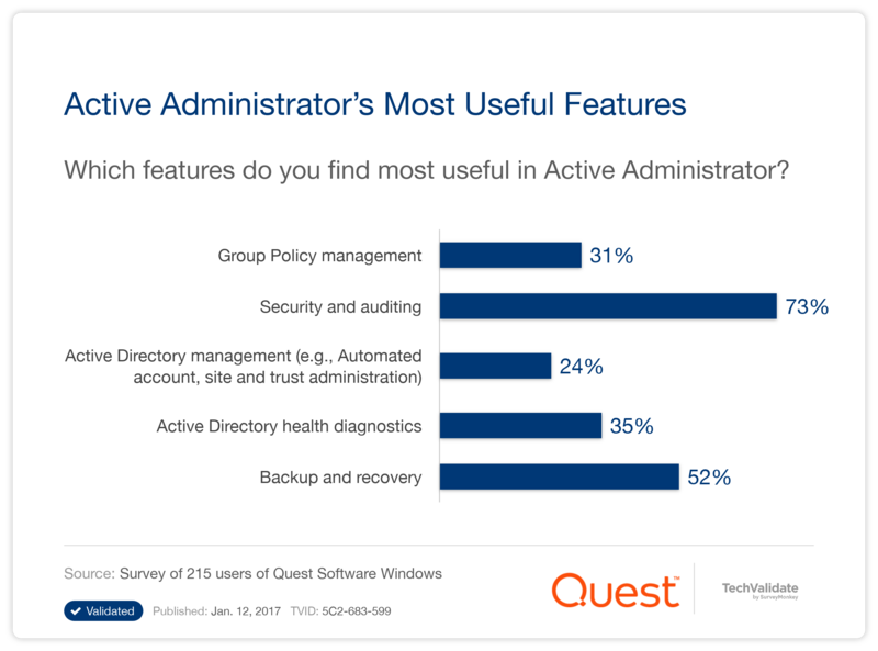 Active Administrator's Most Useful Features