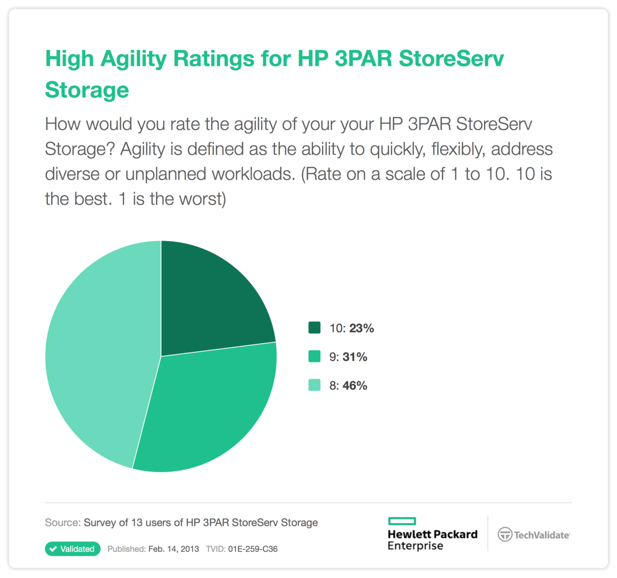 High Agility Ratings for HP 3PAR StoreServ Storage