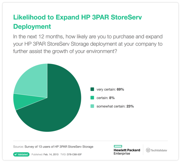 Likelihood to Expand HP 3PAR StoreServ Deployment