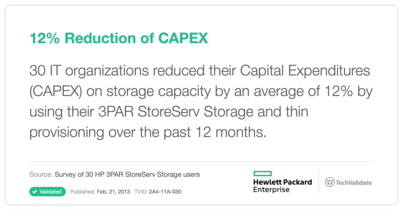 12% Reduction of CAPEX