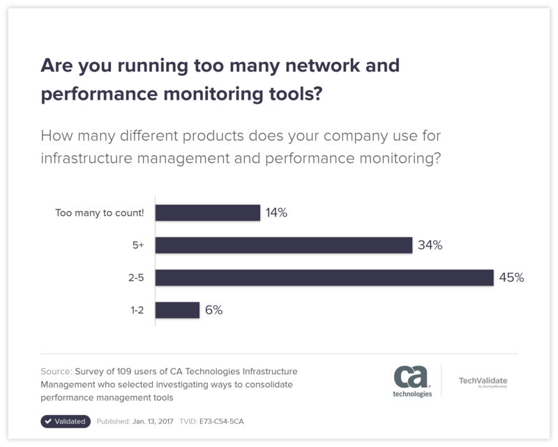 Are you running too many network and performance monitoring tools?