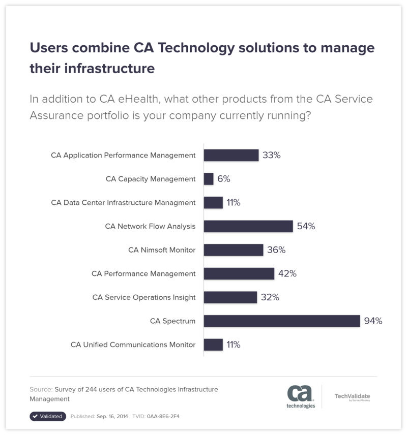 Users combine CA Technology solutions to manage their infrastructure