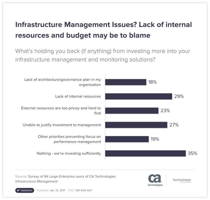 Infrastructure Management Issues? Lack of internal resources and budget may be to blame
