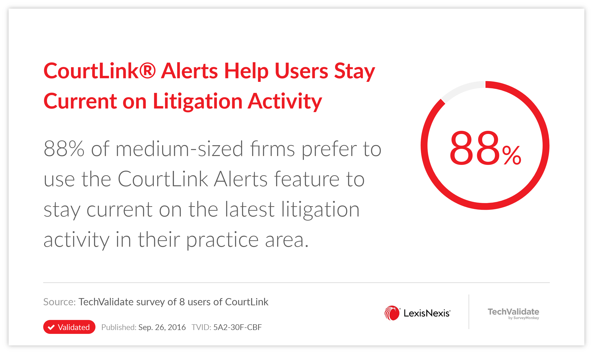 CourtLink(R) Alerts Help Users Stay Current on Litigation Activity