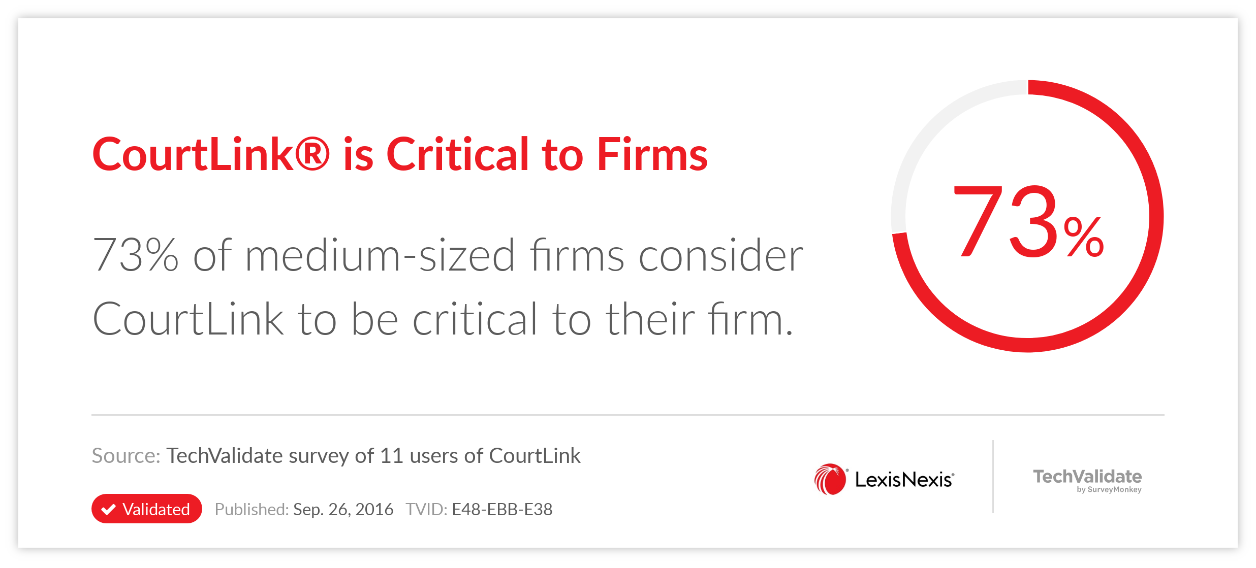 CourtLink(R) is Critical to Firms