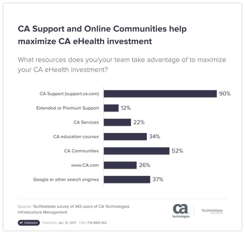 CA Support and Online Communities help maximize CA eHealth investment