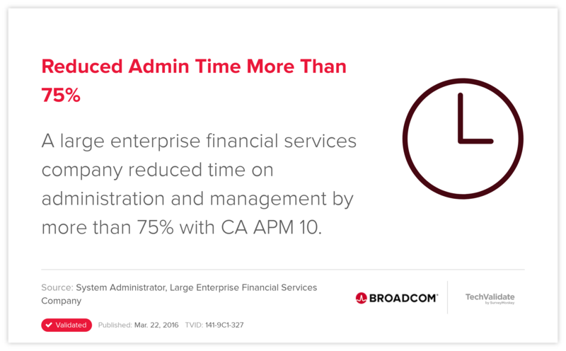 Reduced Admin Time More Than 75%