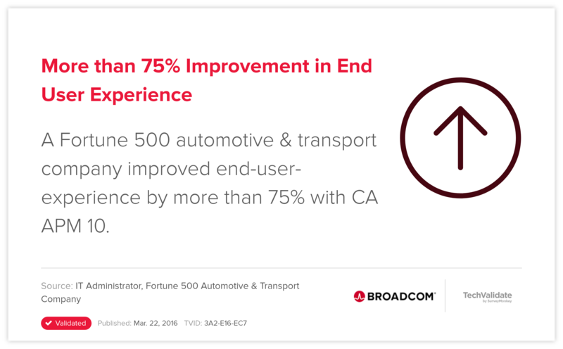 More than 75% Improvement in  End User Experience