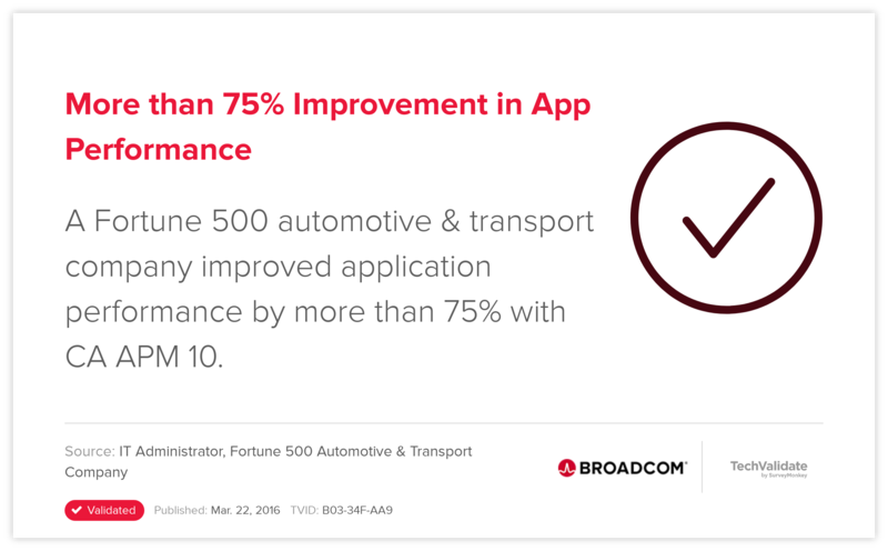 More than 75% Improvement in App Performance
