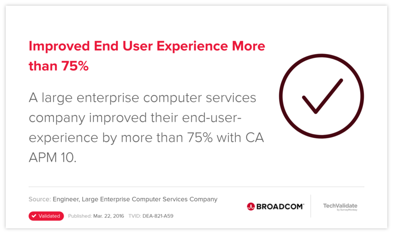Improved End User Experience More than 75%