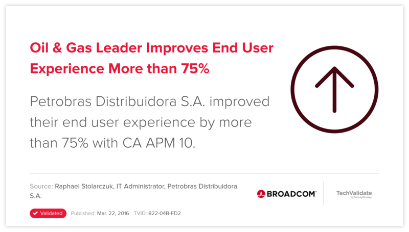 Oil & Gas Leader Improves End User Experience More than 75%