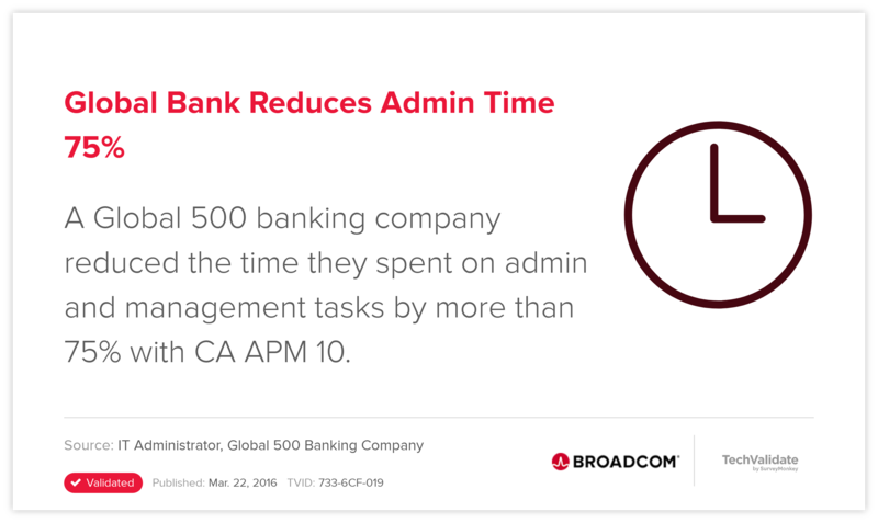 Global Bank Reduces Admin Time 75%