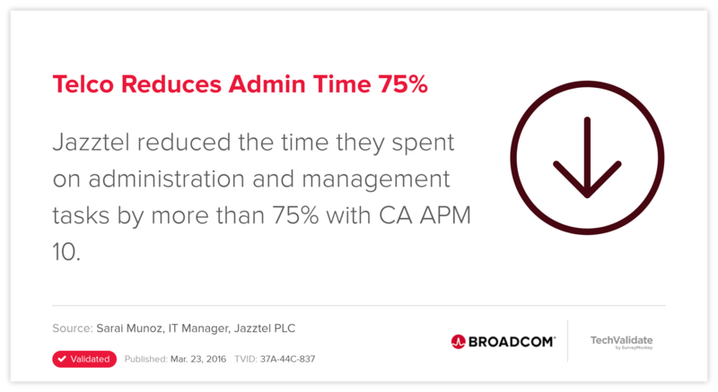 Telco Reduces Admin Time 75%