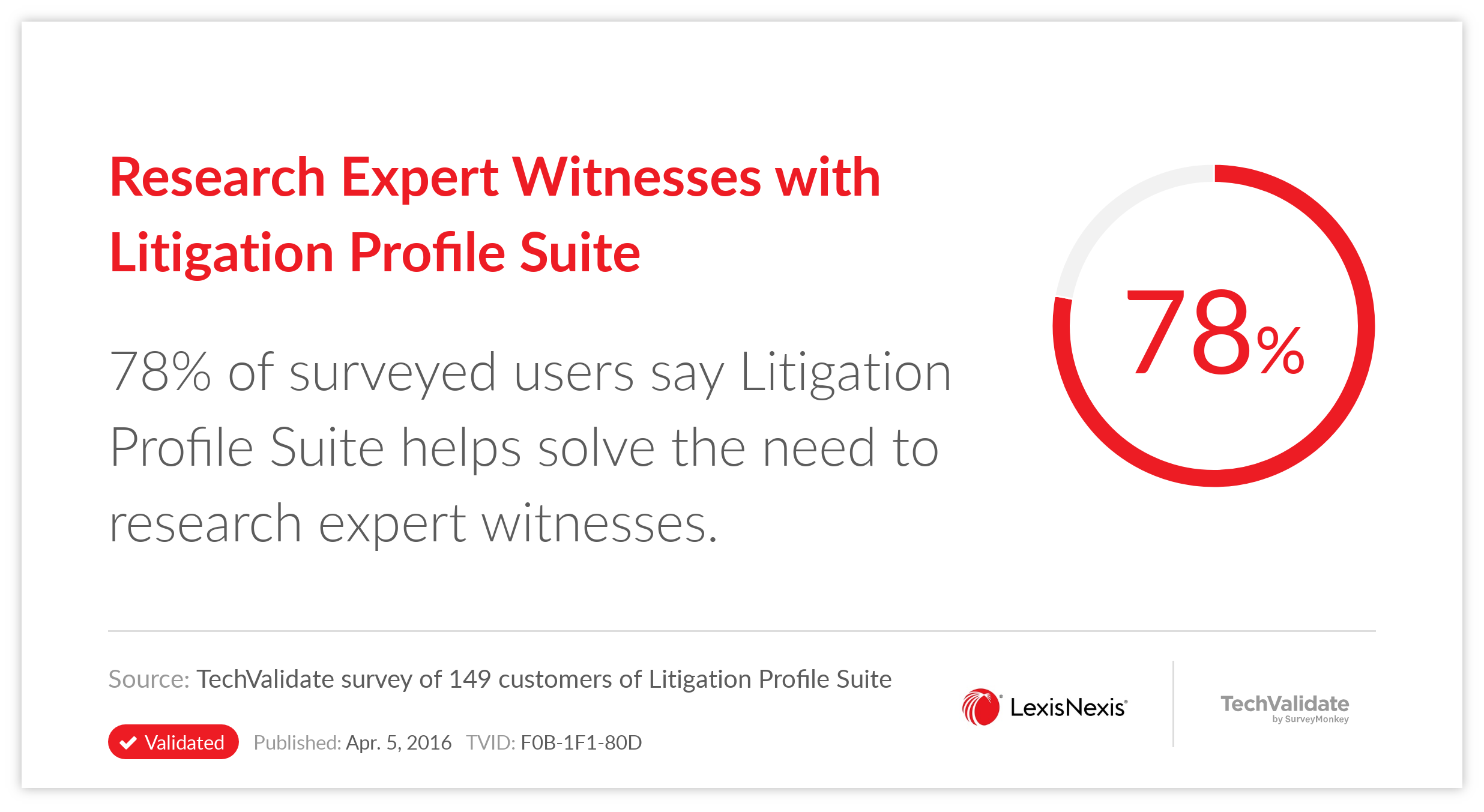 Research Expert Witnesses with Litigation Profile Suite