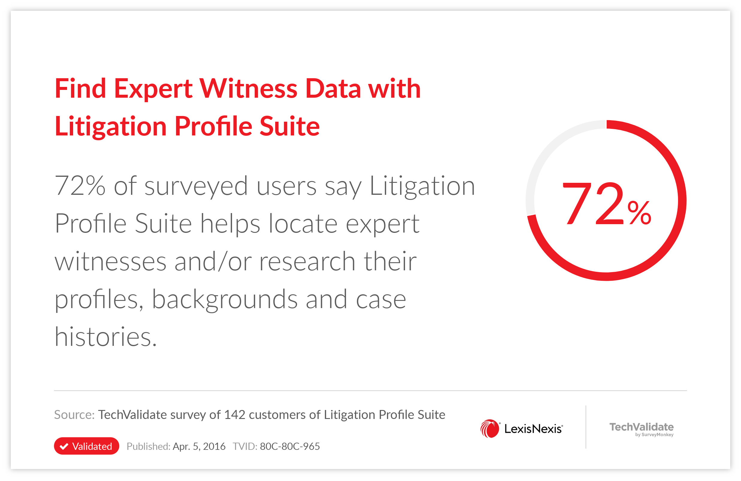 Find Expert Witness Data with Litigation Profile Suite