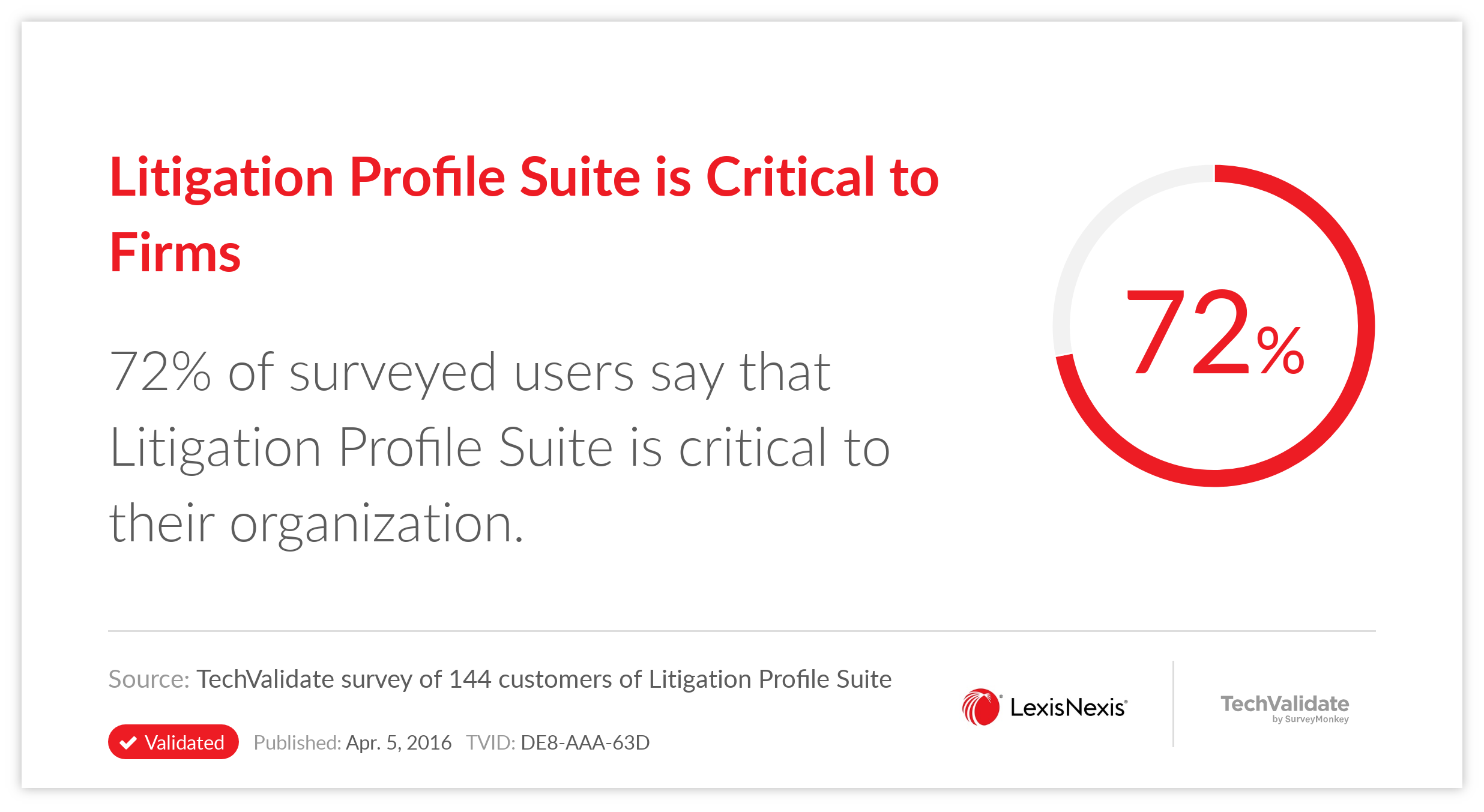 Litigation Profile Suite is Critical to Firms