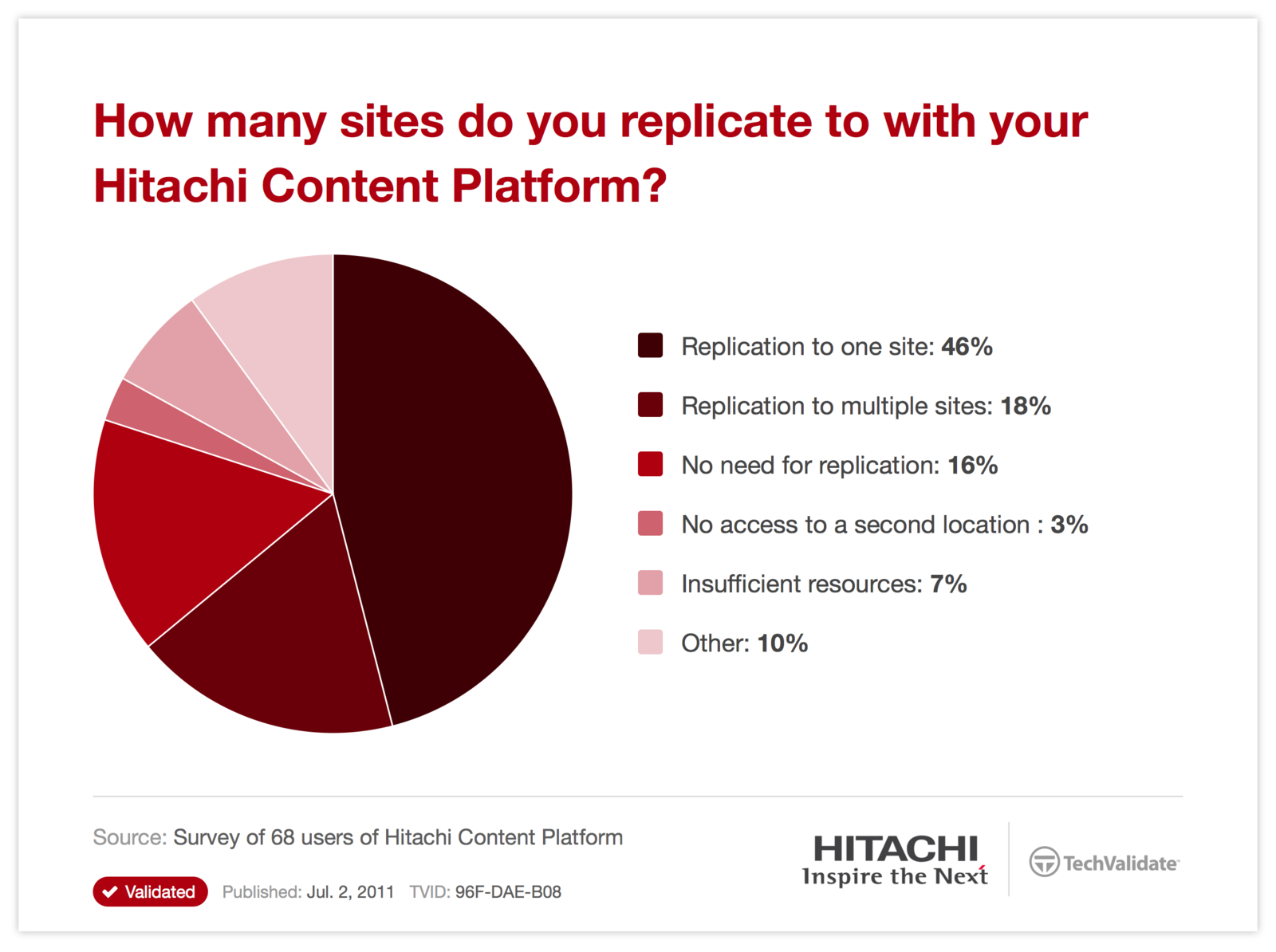 How many sites do you replicate to with your Hitachi Content Platform?