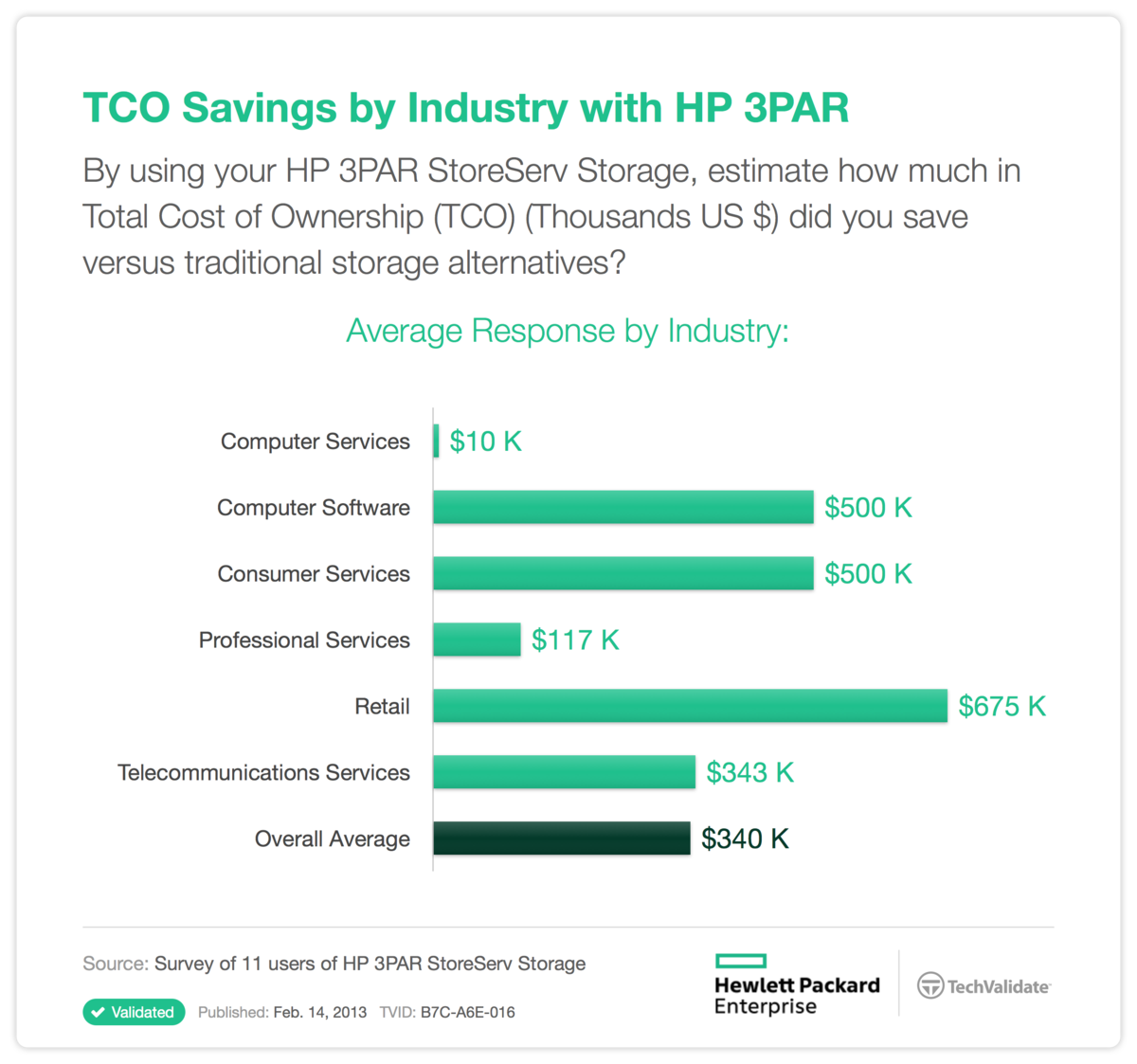 TCO Savings by Industry with HP 3PAR