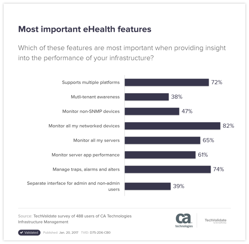 Most important eHealth features