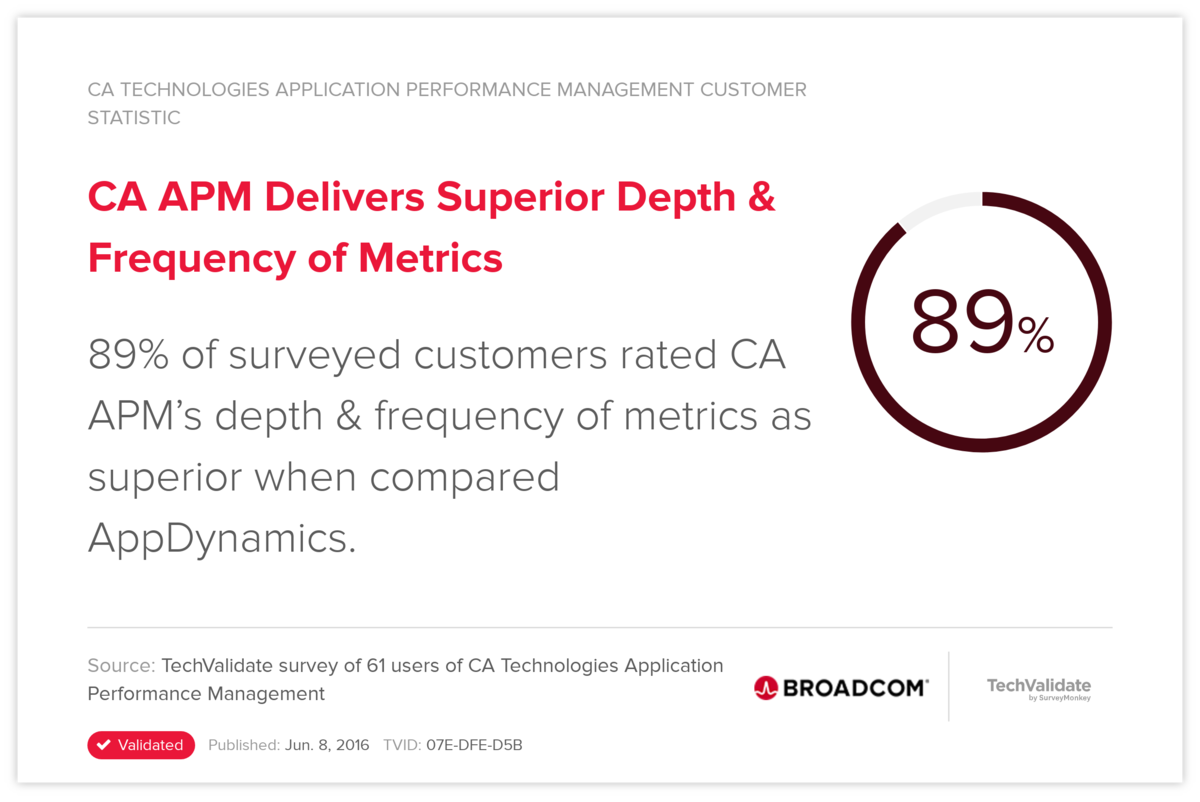 CA APM Delivers Superior Depth & Frequency of Metrics
