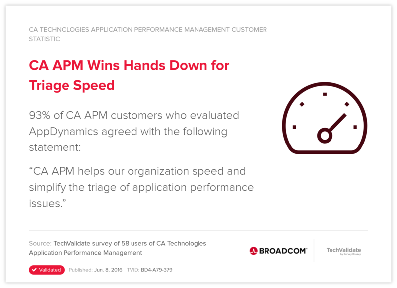 CA APM Wins Hands Down for Triage Speed