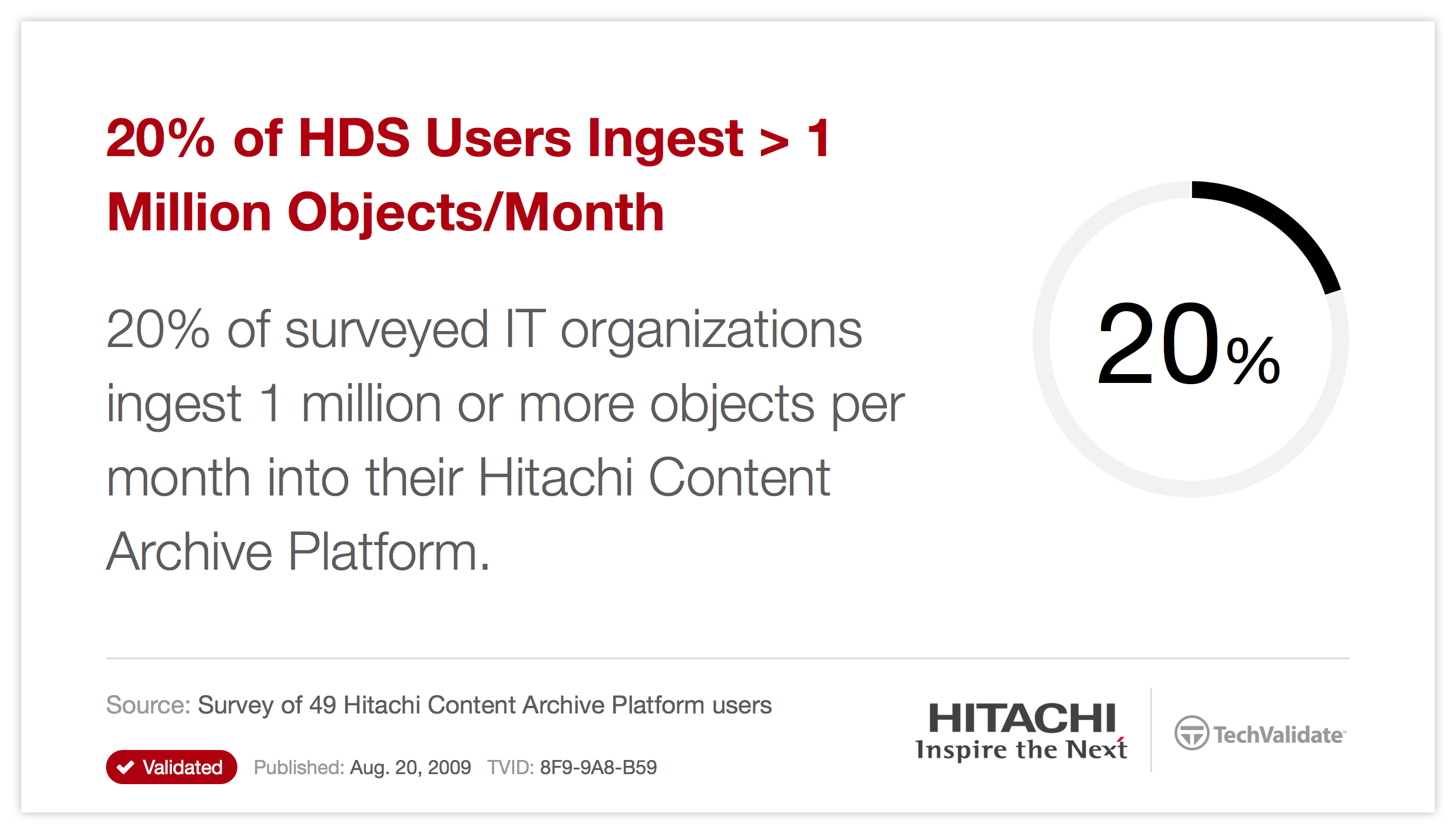 20% of HDS Users Ingest > 1 Million Objects/Month