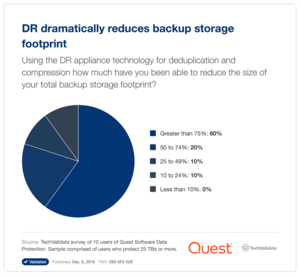 DR dramatically reduces backup storage footprint