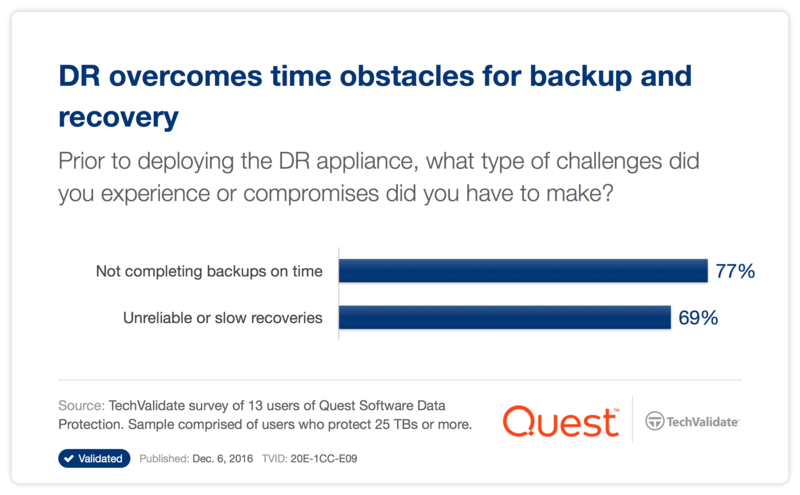 DR overcomes time obstacles for backup and recovery