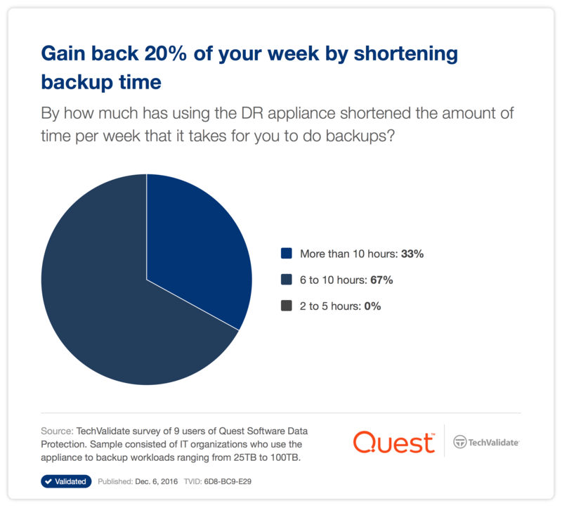 Gain back 20% of your week by shortening backup time